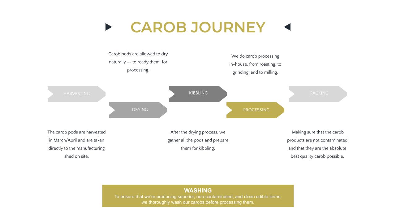 Carob Processing